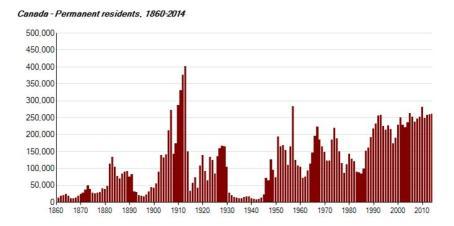 1860-2014-emigranti